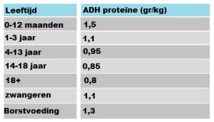 proteine per kg